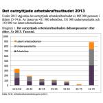 Ungdomsarbetslösheten – 25% av alla unga européer har inget jobb