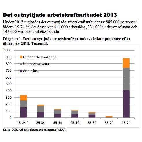 Det outnyttjade arbetskraftsutbudet 2013